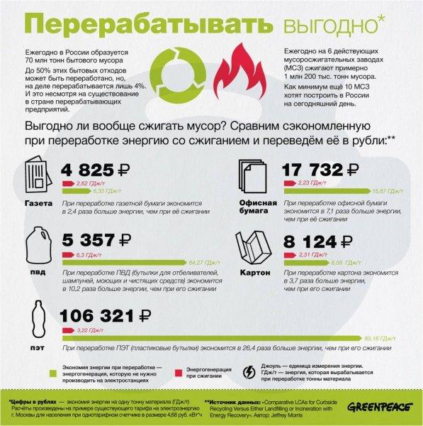 Утилизация мусора в какие расходы входят